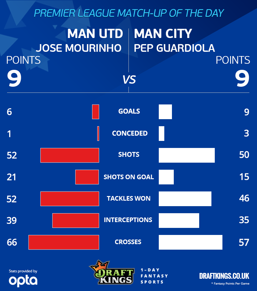 united-v-city-infographic